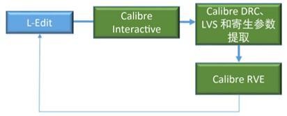 Calibre流程