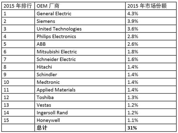 2015年全球前15家IIoT OEM厂商市场份额统计