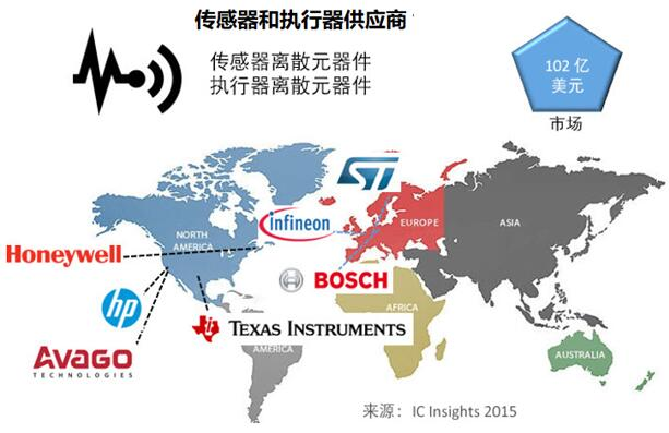 领先的传感器和执行器供应商