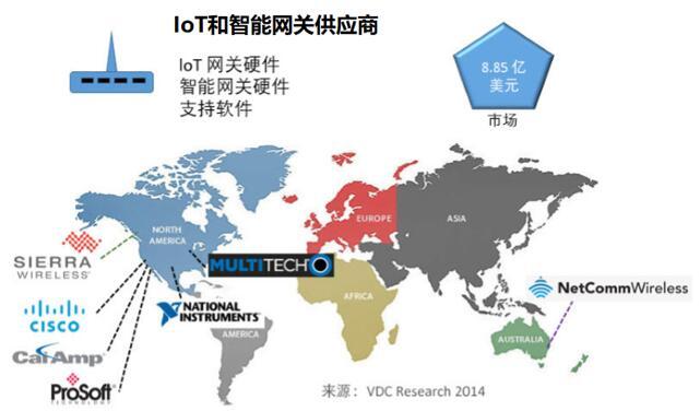 领先的IoT和智能网关供应商