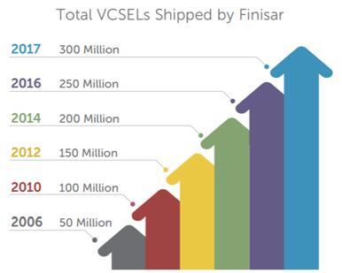 菲尼萨是公认的VCSEL技术和制造全球领导者,一直领导着VCSEL商业应用,截止2017年其VCSEL出货量以突破3亿