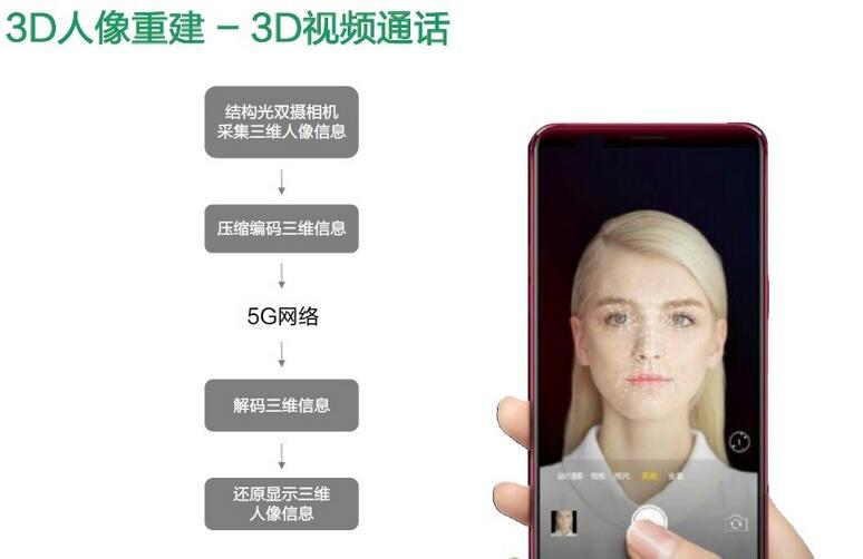 3D视频通话