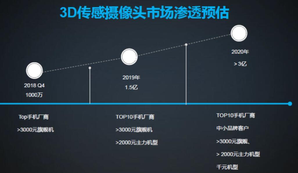 3D传感摄像头市场渗透预估