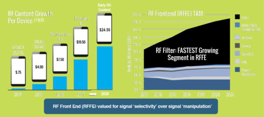 4G LTE和5G推动的RF市场