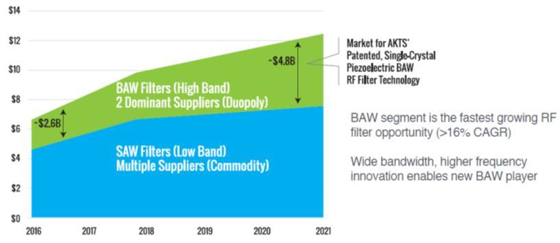 声波滤波器市场预测,BAW复合年增长率最高,预计将高于16%
