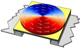 一款具有涡旋状态磁性换能元件的磁传感器