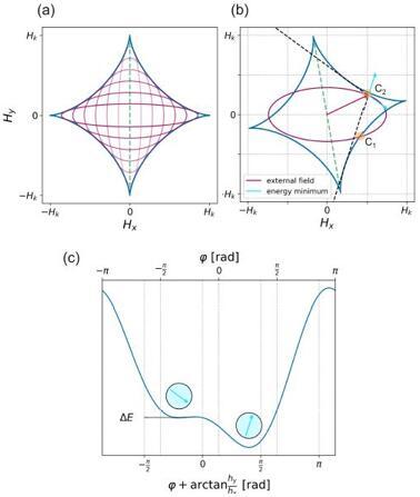 旋转磁场与Stoner-Wohlfarth模型相切产生的相位噪声