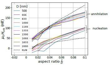 图中虚线处是刚性涡旋模型预测的临界磁场