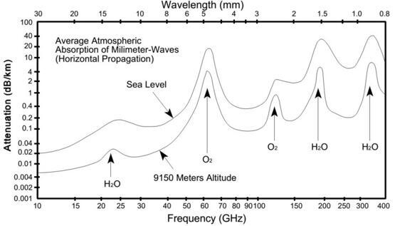 毫米波不同频段大气衰减趋势图