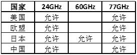 主要国家车载雷达频率划分情况