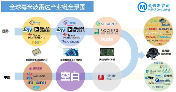 全球毫米波雷达产业链全景图