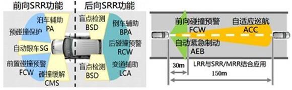毫米波雷达在汽车ADAS中的主要应用