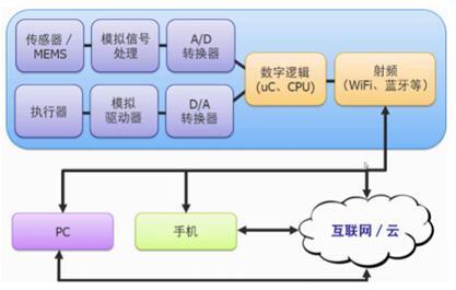典型的物联网(IoT)器件
