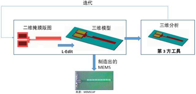 以掩模为导向的MEMS流程