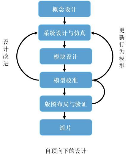 Verilog-A可以实现自顶向下的设计,有助于在早期验证接口和系统集成问题