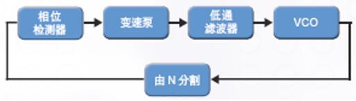 PLL框图
