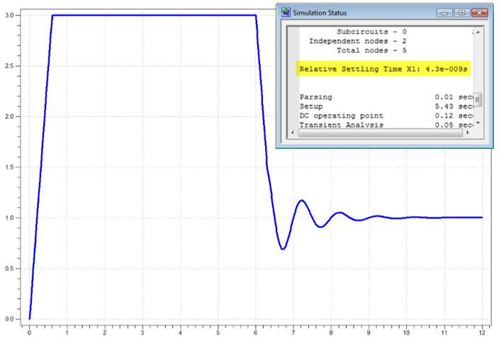 您可以测量非常复杂的电路特性,包括模数转换器(adc)和数模转换器(dac