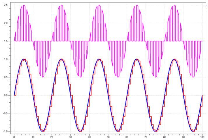主信号与使用Verilog-A的不同采样结果