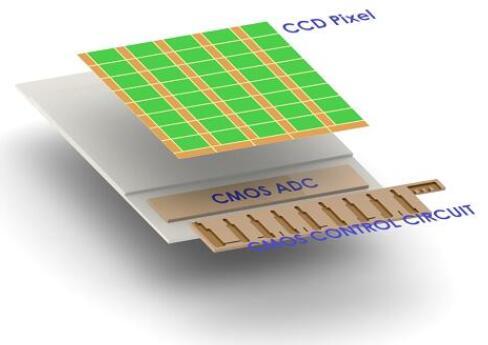 """艾普柯采用""""CCD+CMOS""""技术方案,使得ToF芯片具有更高集成度"""