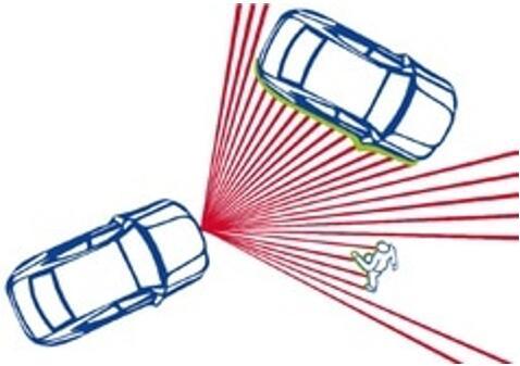 汽车LiDAR扫描系统示意图