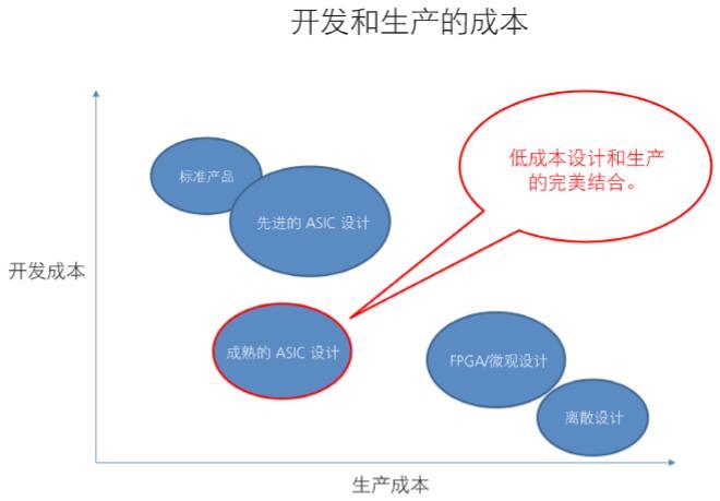 各种器件设计的开发和生产成本的比较