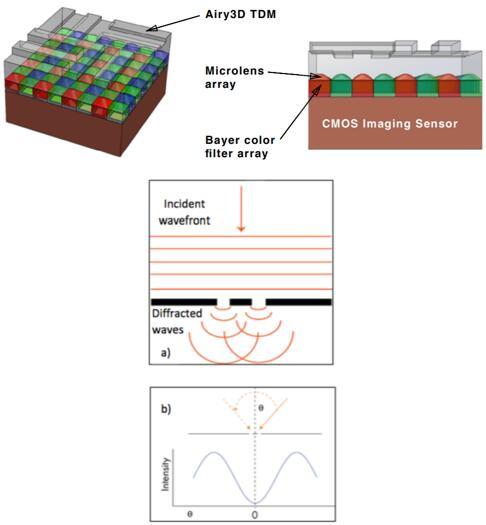 AIRY3D的DepthIQ 3D传感器结构及运行原理