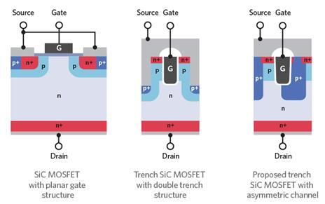 SiC MOSFET器件结构