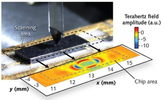 太赫兹发射器芯片表面上传播的太赫兹脉冲的示例快照