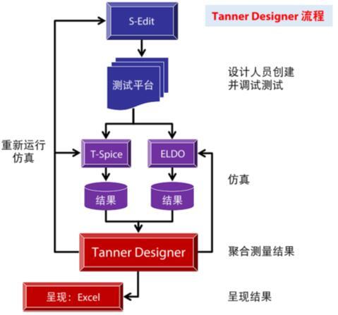 Tanner Designer解决方案