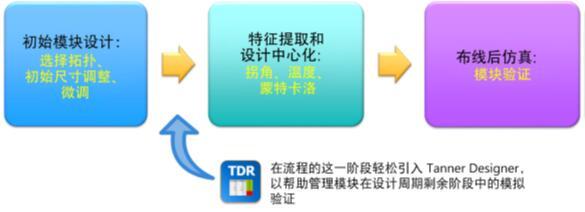 模拟模块设计流程