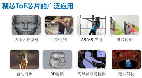 聚芯微电子完成数千万元A轮融资,ToF+AI打造行业领先的3D视觉解决方案
