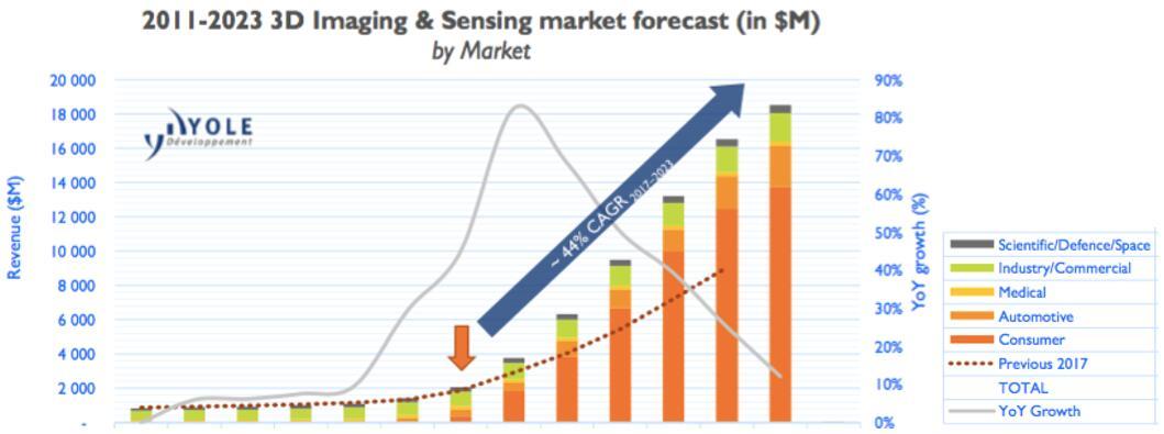 2017~2023年3D成像与感知市场预测