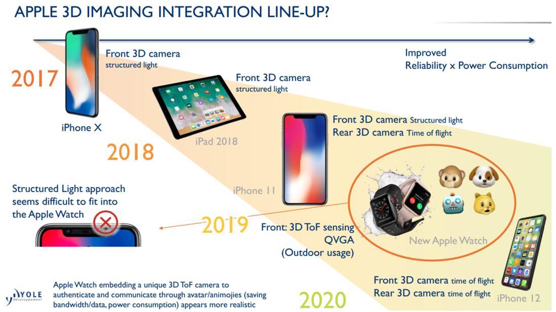 苹果产品在3D 摄像头的演进路线