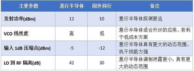 意行半导体与国外同类产品主要性能优势对比表