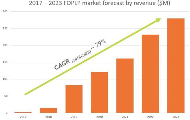 2017~2023年FOPLP市场营收预测