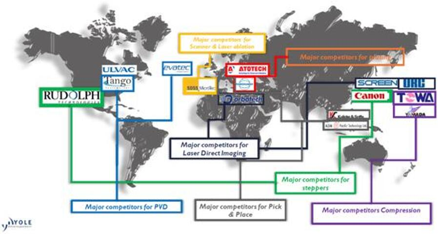 PLP设备供应商概览