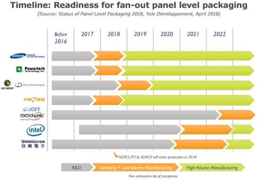 市场主要厂商对扇出型板级封装的准备情况时间轴