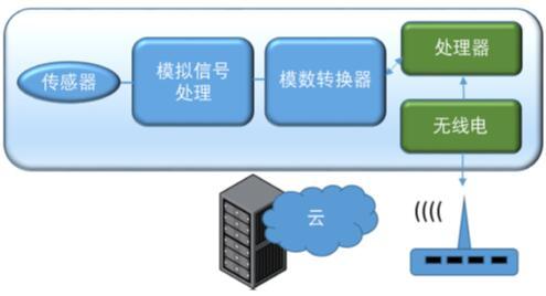 一个典型IoT边缘器件,涉及数字、模拟、射频和MEMS领域