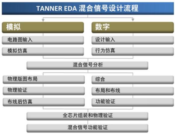 Tanner AMS设计流程