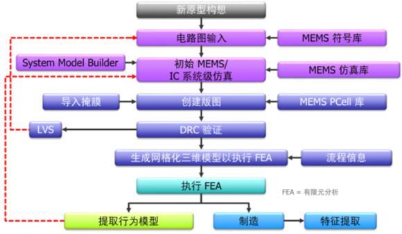 自上而下的IC/MEMS流程
