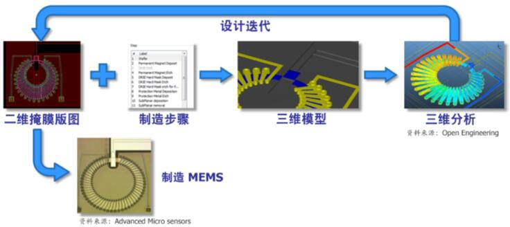 以掩模为导向的MEMS设计流程