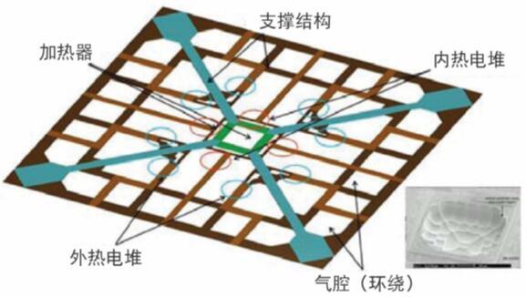 MEMSIC加速度计基本结构