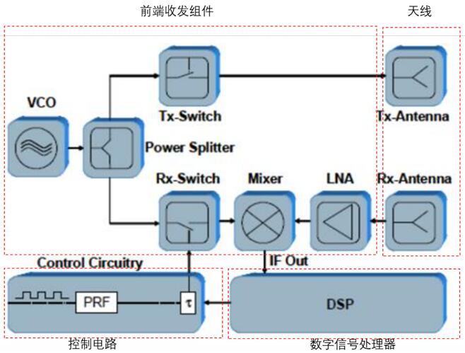 FMCW雷达系统