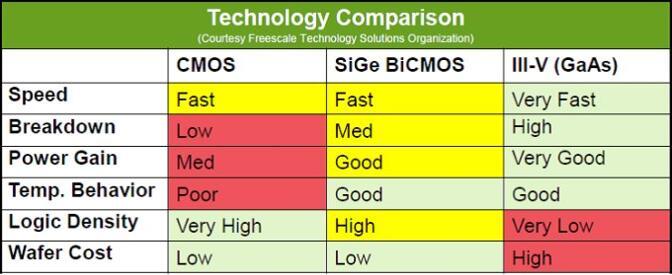 不同工艺技术的MMIC性能对比
