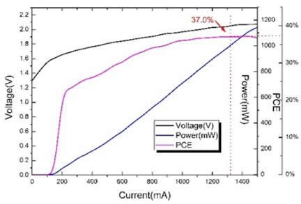 940nm 1W ToF芯片测试图