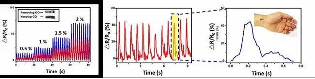 剥离工艺可以大幅度提高传感器灵敏度以便于测量各种生理学信号