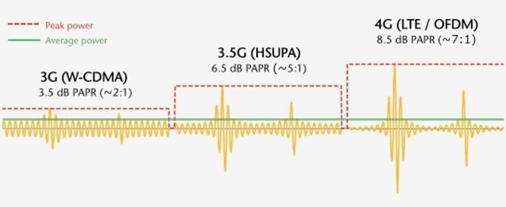 移动通讯信号PAPR的发展