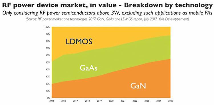 GaN预计到2025年将主导RF功率器件市场,抢占基于硅LDMOS技术的基站PA市场
