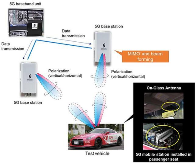 5G基站、移动设备与测试车辆的连接示意图