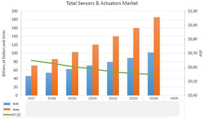 2017~2023年全球传感器和执行器市场预测
